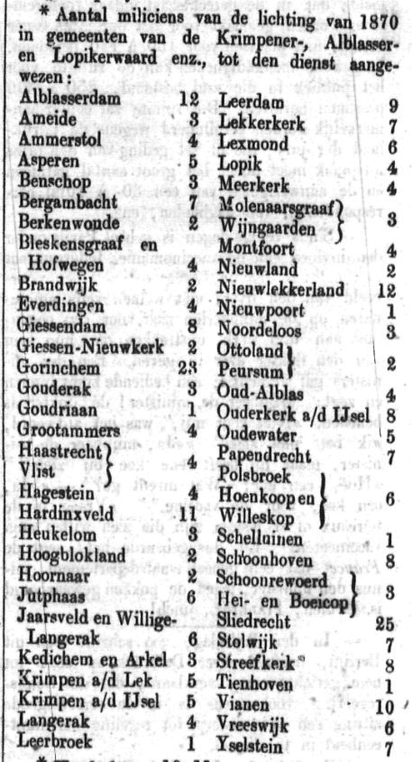 Schoonhovensche Courant 00037 1870-03-13 artikel 1